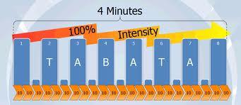 100 procent Tabata